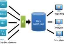 data-warehouse
